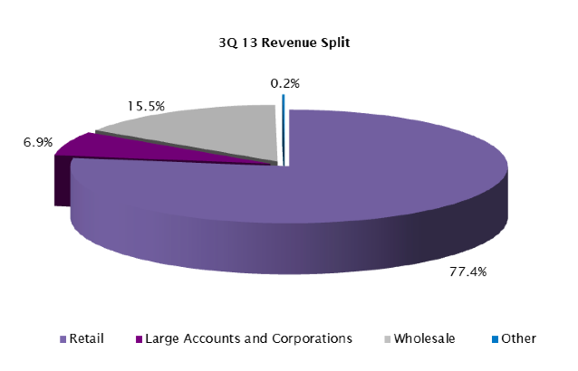 Ono revenue split