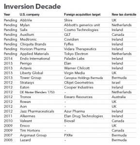 Inversion Decade